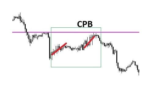 پرایس اکشن CPB