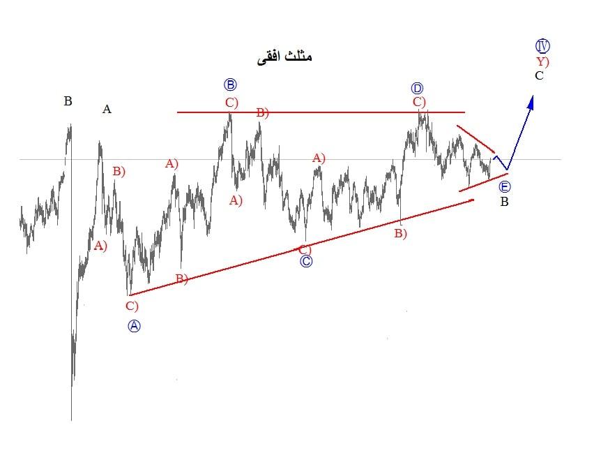 امواج الیوت مثلث افقی