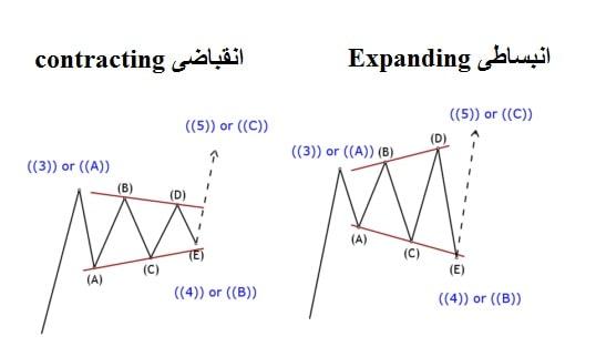 مثلث انقباضی و انبساطی