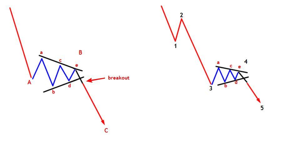 مثلث در موج چهار