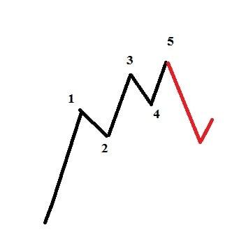 نسبت های فیبوناچی امواج الیوت موج یک ممتد