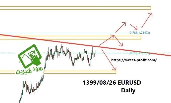 تحلیل روزانه یورو دلار 13990826