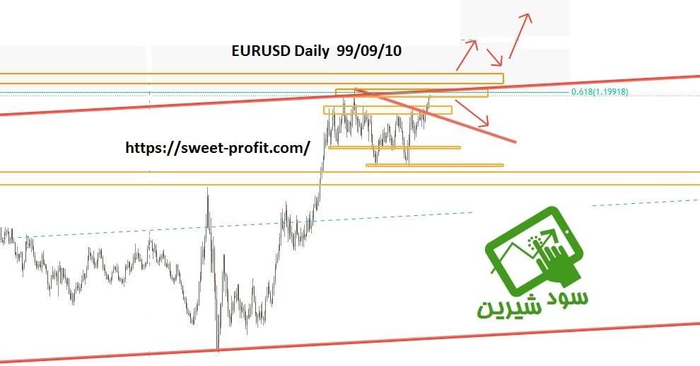 تحلیل روزانه یورو دلار 990910