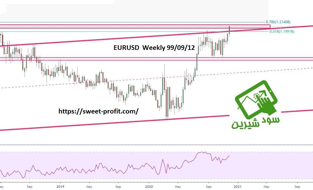 تحلیل هفتگی یورو دلار 990912