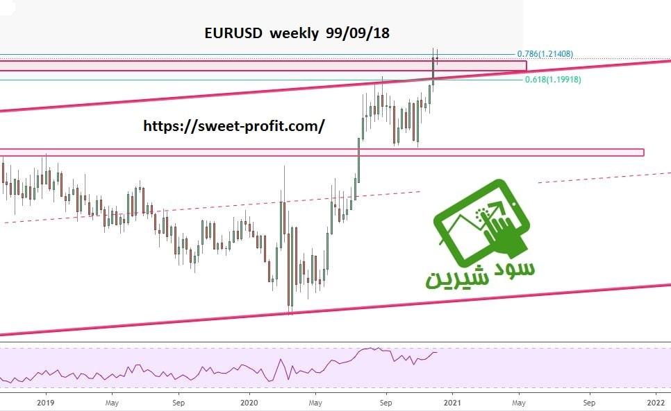 تحلیل هفتگی یورو دلار 990918