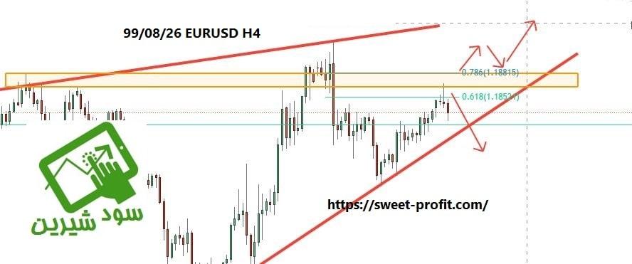 تحلیل چهارساعته یورو دلار 990826