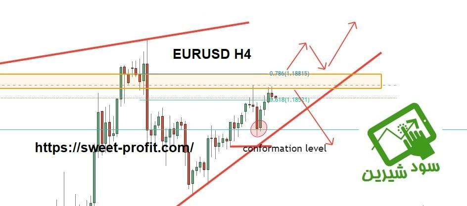 تحلیل چهارساعته یورو دلار 990827
