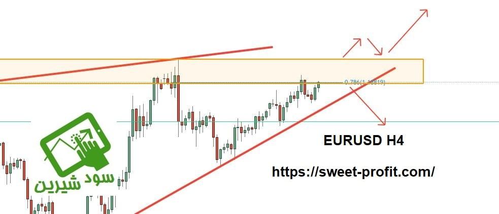 تحلیل چهارساعته یورو دلار 990828