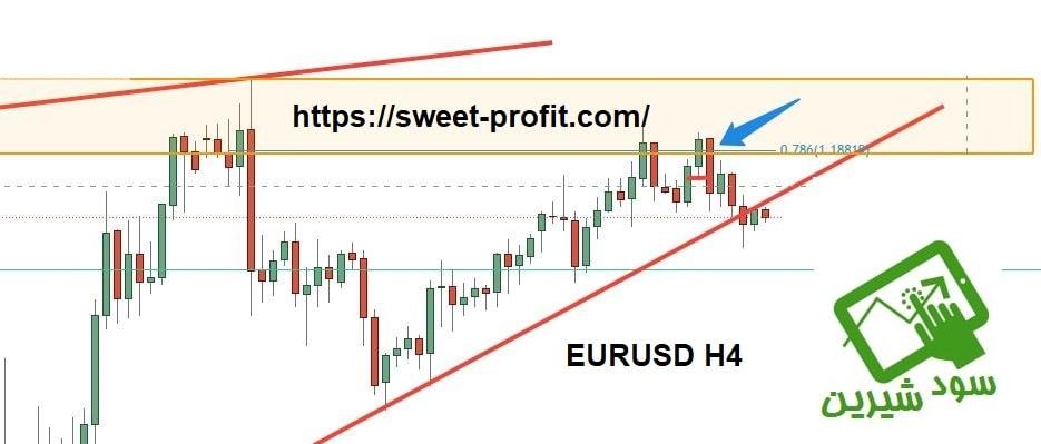 تحلیل چهارساعته یورو دلار 990829