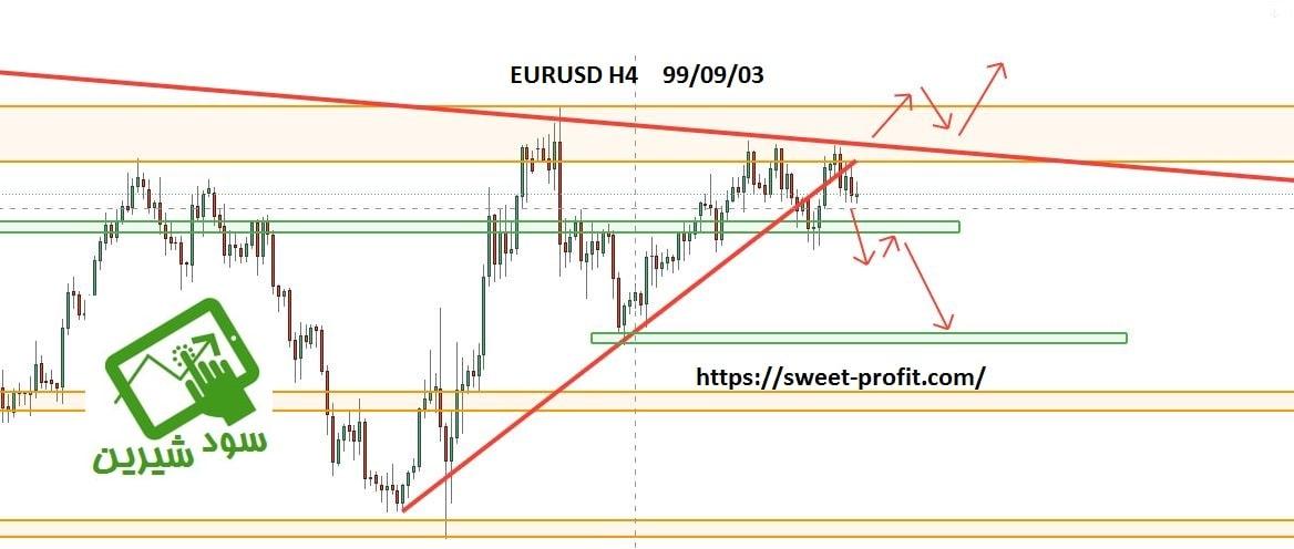 تحلیل چهارساعته یورو دلار 990903