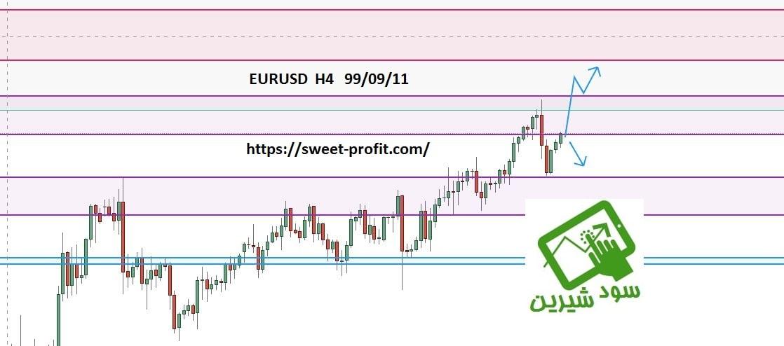 تحلیل چهارساعته یورو دلار 990911