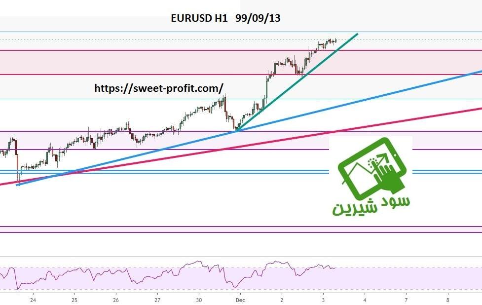 تحلیل یک ساعته یورو دلار 990913