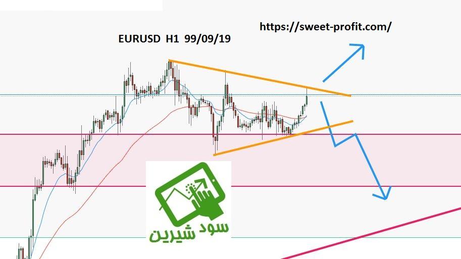 تحلیل یک ساعته یورو دلار 990919
