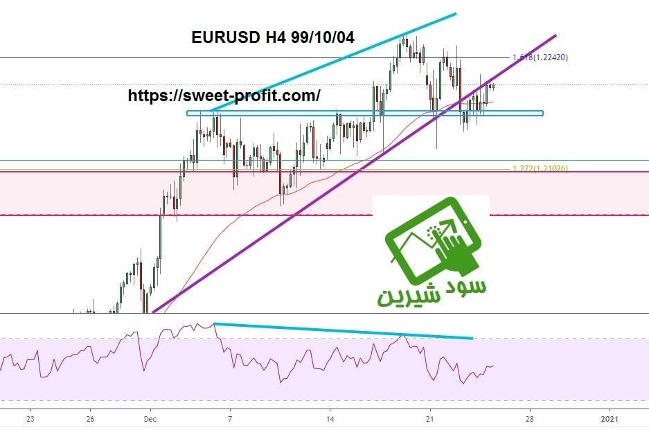 تحلیل چهارساعته یورو دلار 991004
