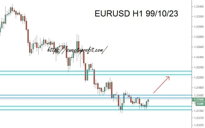 تحلیل یکساعته یورو دلار 991023