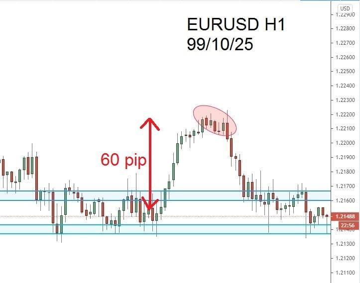 تحلیل یکساعته یورو دلار 991025