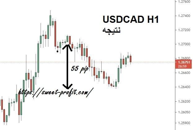 دلار کد 991212