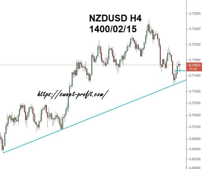 نیوزلند دلار چهارساعته 14000215