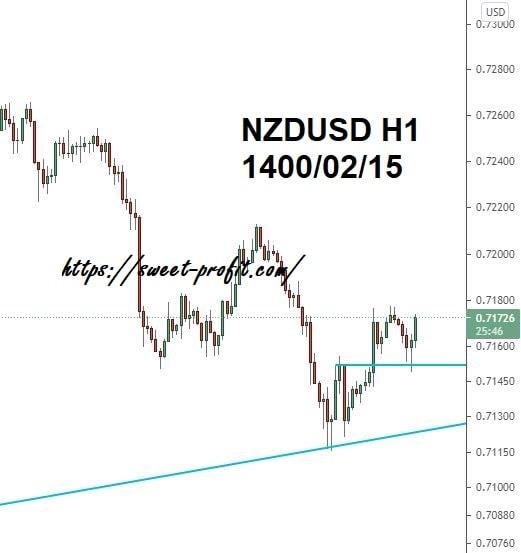 نیوزلند دلار یکساعته 14000215