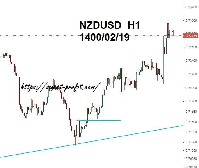 نیوزلند دلار یکساعته 14000219