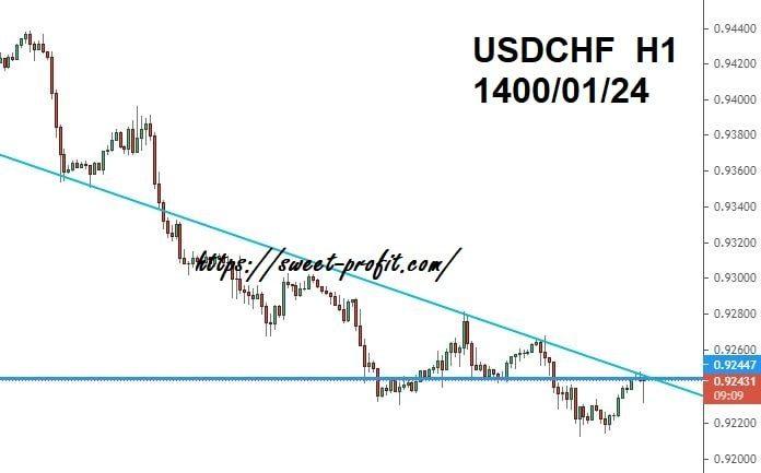 دلار فرانک یکساعته 14000124