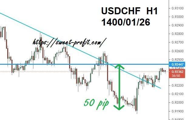 دلار فرانک یکساعته 14000126