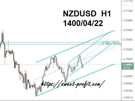 دلار نیوزلند دلار یکساعته 14000421