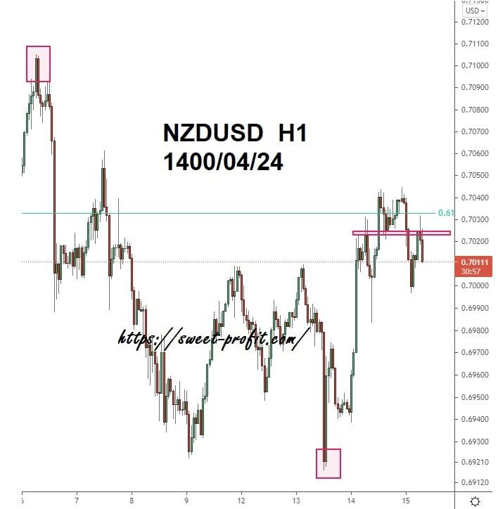 دلار نیوزلند دلار یکساعته 14000424