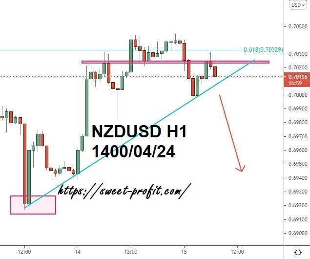 دلار نیوزلند دلار یکساعته 14000424_2