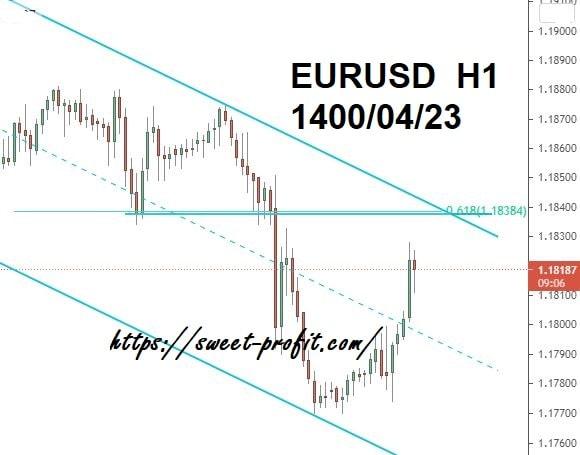 یورو دلار یکساعته14000423