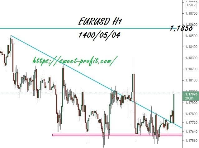 یورو دلار یکساعته 14000504