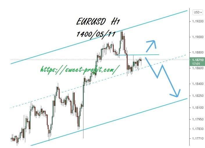 یورو دلار یکساعته 14000511