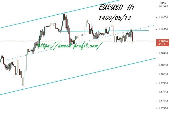 یورو دلار یکساعته 14000513