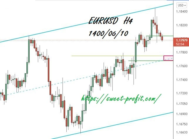 یورو دلار چهارساعته 14000610