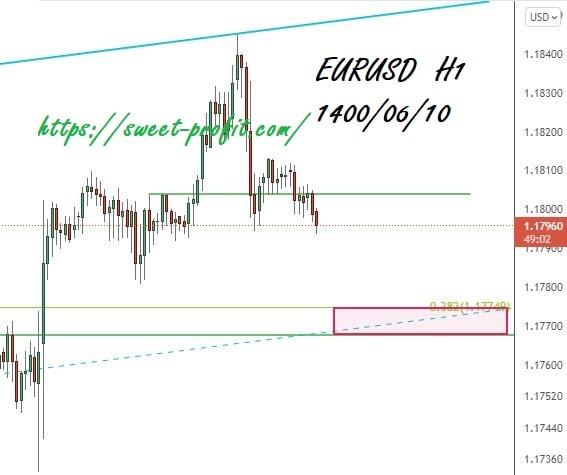یورو دلار یکساعته 14000610